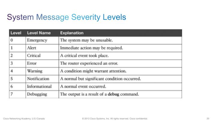 System Message Severity Levels
