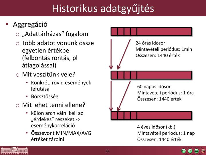 Historikus adatgyűjtés