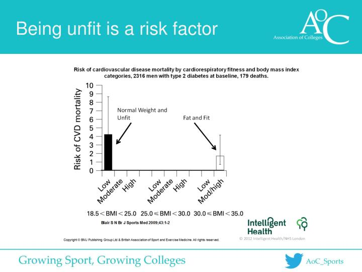 Being unfit is a risk factor