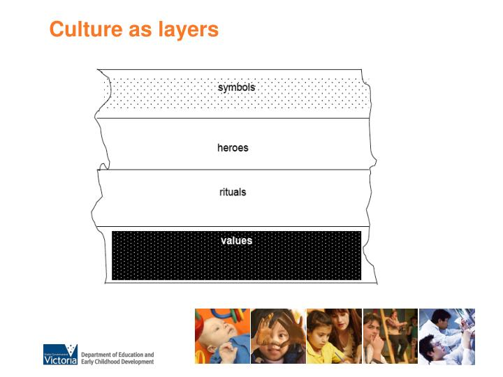 Culture as layers