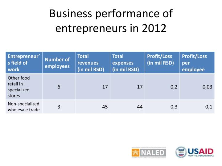 Business performance of