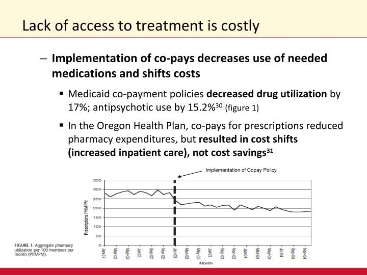 Lack of access to treatment is costly
