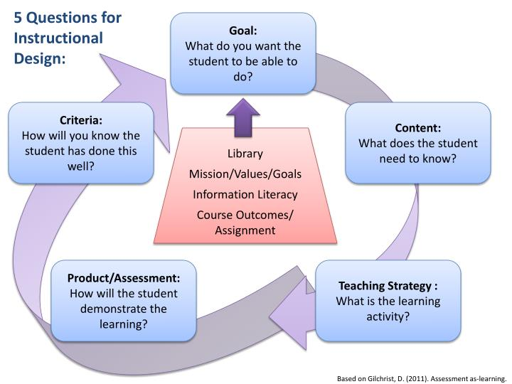 5 Questions for Instructional Design: