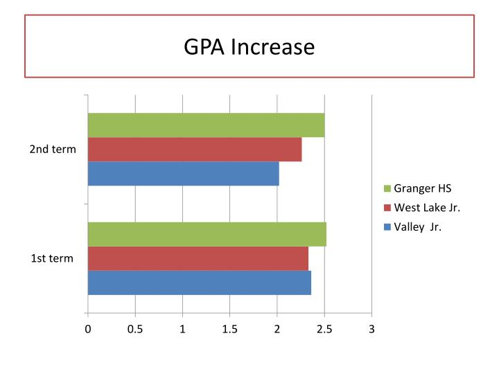 GPA Increase