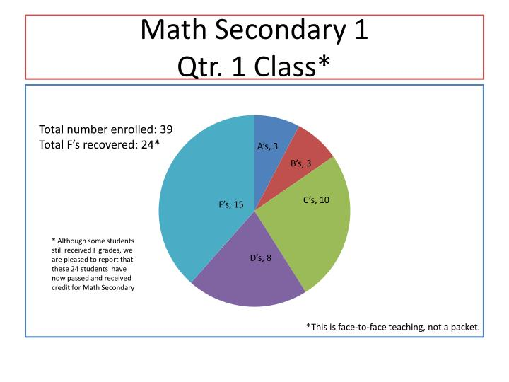 Math Secondary 1
