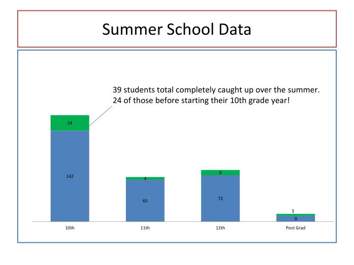 Summer School Data