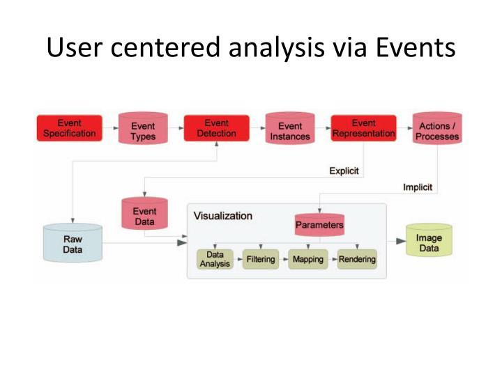 User centered analysis via Events