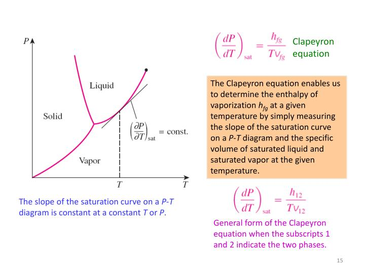 Clapeyron equation