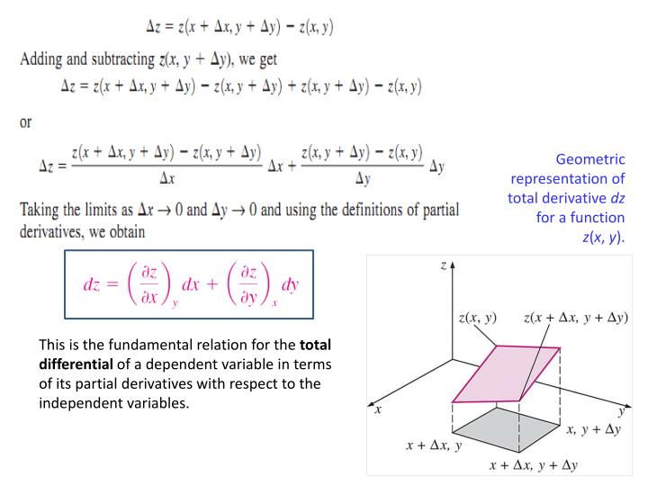 Geometric representation of total derivative
