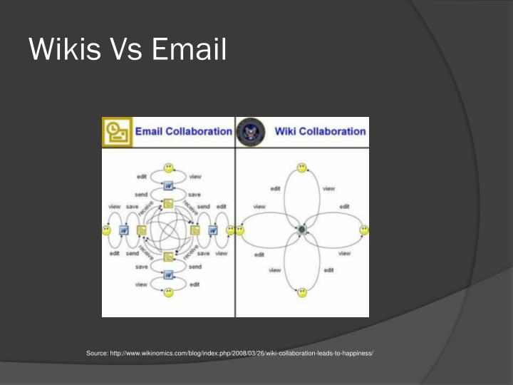 Wikis Vs Email