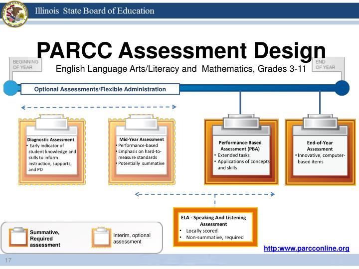 PARCC Assessment Design