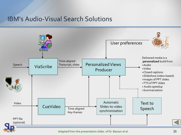 IBM's Audio-Visual Search Solutions