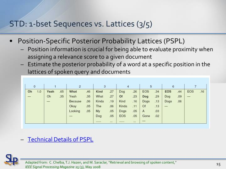 STD: 1-bset Sequences vs. Lattices (3/5)
