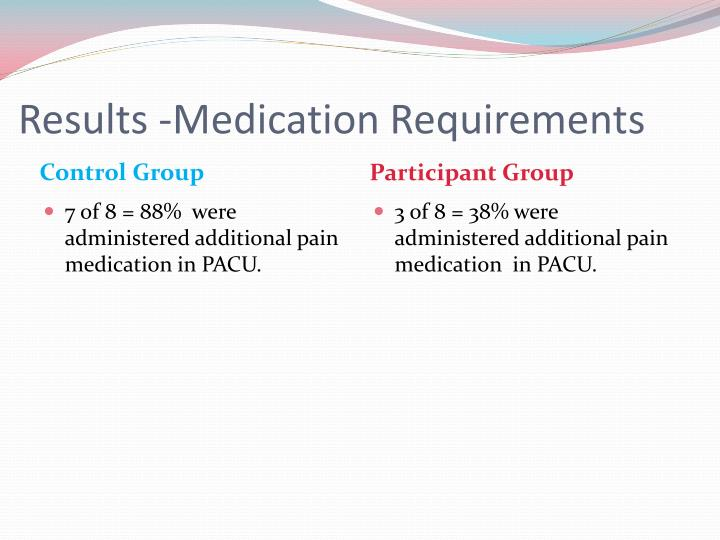 Results -Medication Requirements
