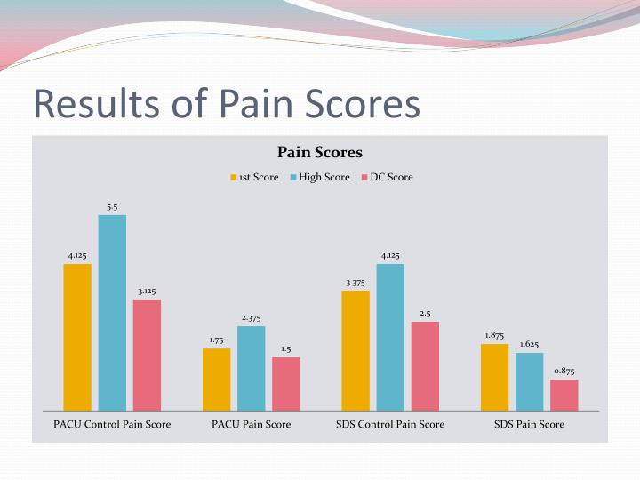Results of Pain Scores