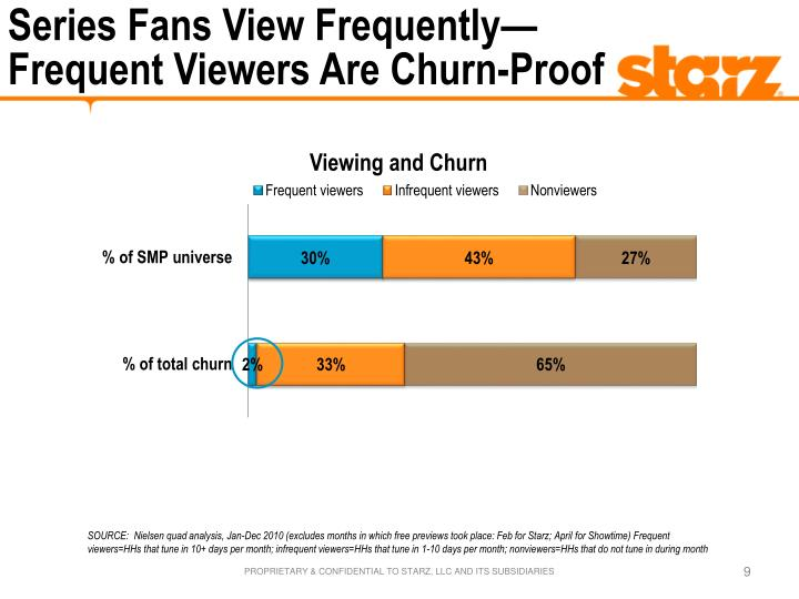 Series Fans View Frequently—Frequent Viewers Are Churn-Proof