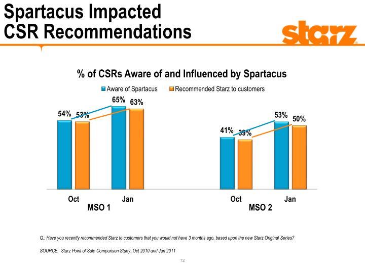 Spartacus Impacted