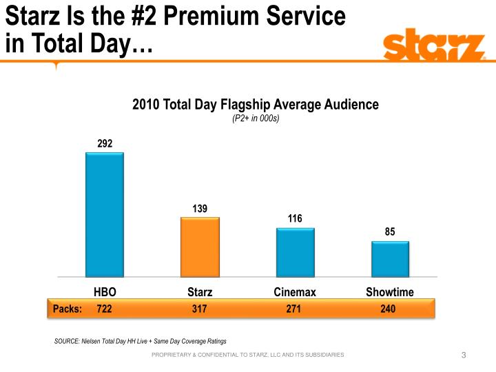 Starz is the 2 premium service in total day