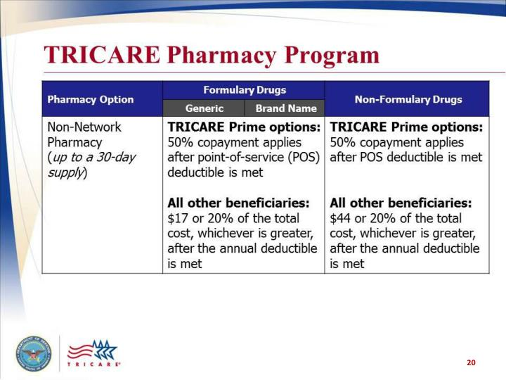 TRICARE Pharmacy Program (table