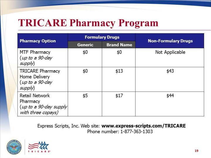 TRICARE Pharmacy Program (table)