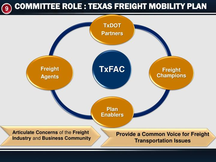 COMMITTEE ROLE : TEXAS FREIGHT MOBILITY PLAN