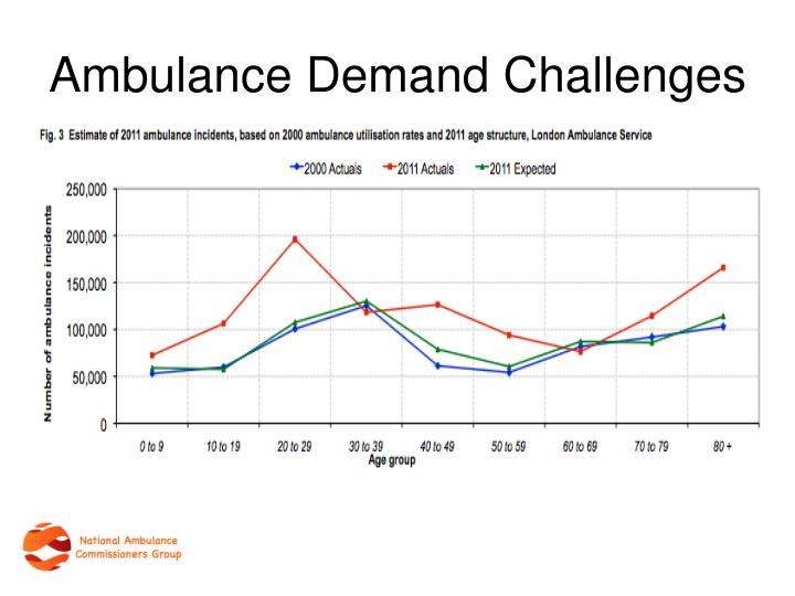 Ambulance Demand Challenges