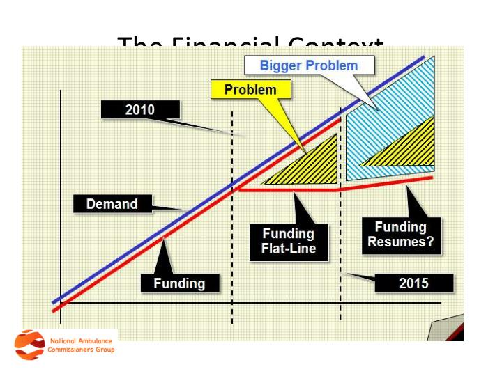 The Financial Context