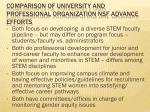 comparison of university and professional organization nsf advance efforts