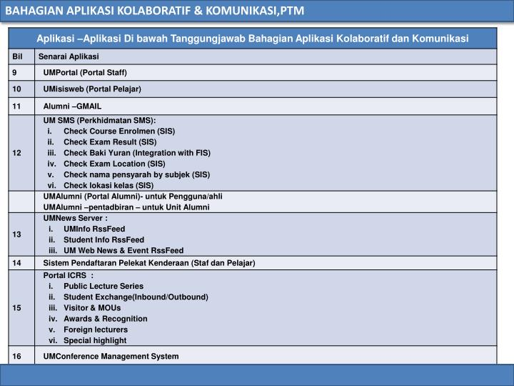 BAHAGIAN APLIKASI KOLABORATIF & KOMUNIKASI,PTM