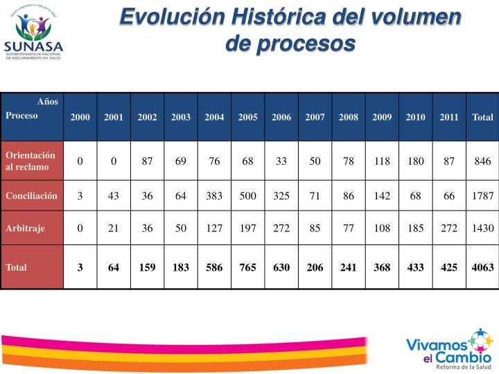 Evolución Histórica del volumen de procesos
