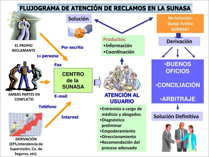 FLUJOGRAMA DE ATENCIÓN DE RECLAMOS EN LA SUNASA