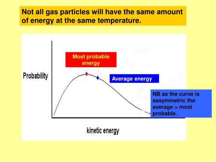 Not all gas particles will have the same amount of energy at the same temperature.