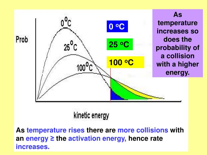 As temperature increases so does the probability of a collision with a higher energy.