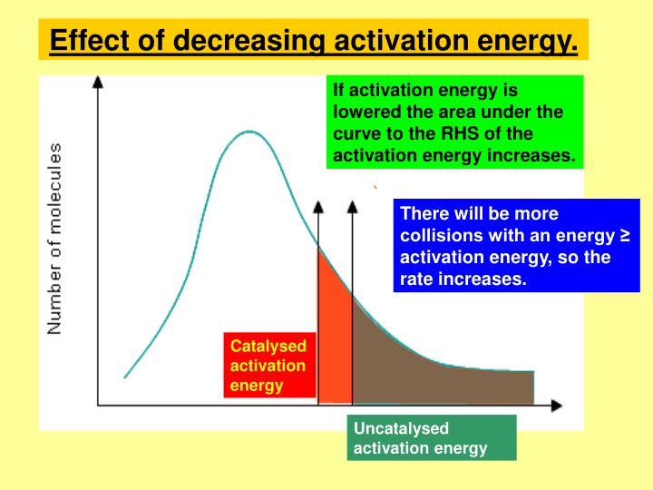 Effect of decreasing activation energy.