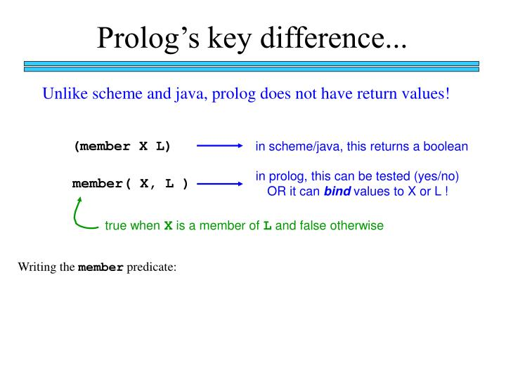 Prolog's key difference...