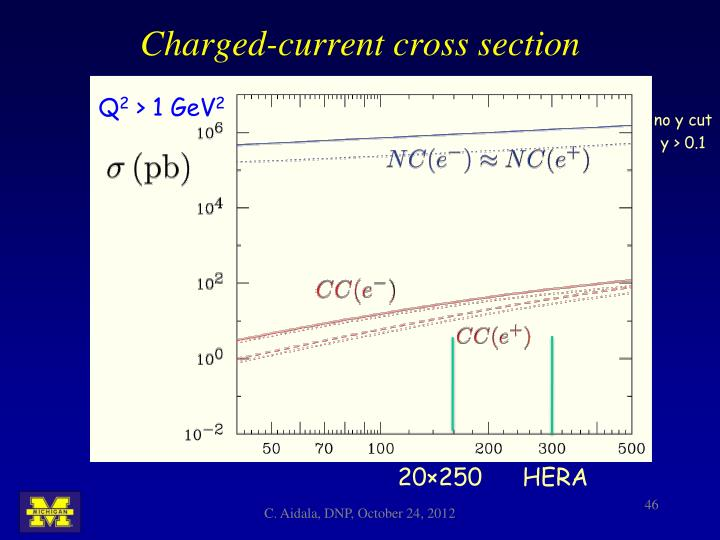 Charged-current cross section