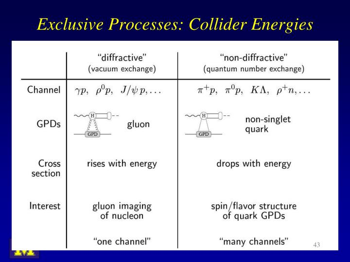 Exclusive Processes: Collider Energies
