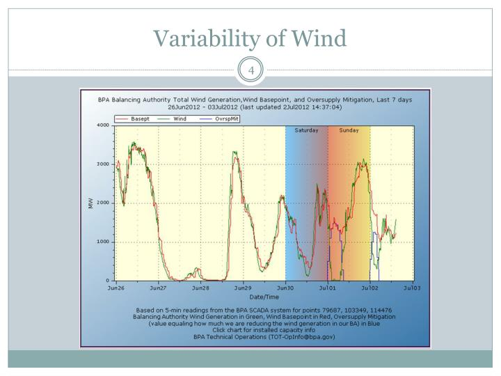 Variability of Wind