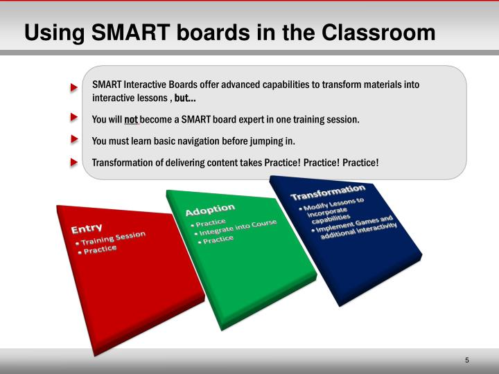 Using SMART boards in the Classroom