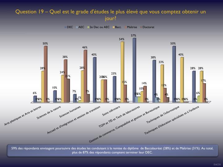 Question 19 – Quel est le grade d'études le plus élevé que vous comptez obtenir un jour?