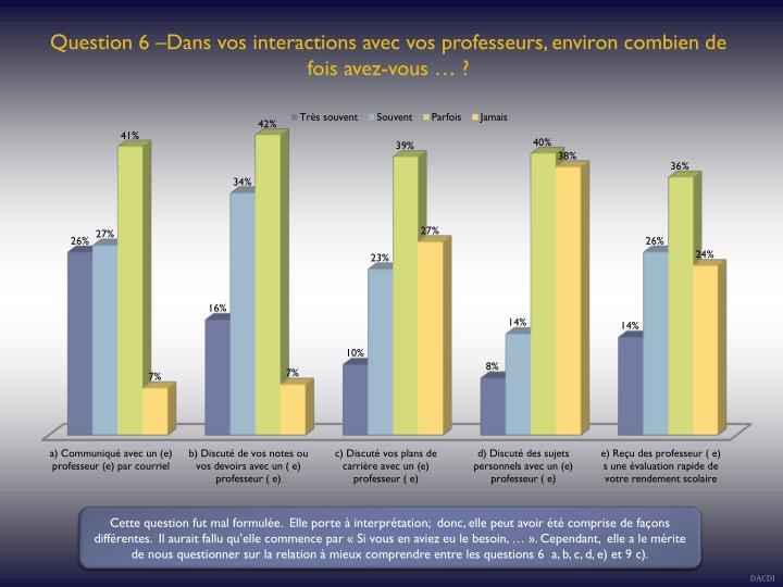 Question 6 –Dans vos interactions avec vos professeurs, environ combien de fois avez-vous … ?
