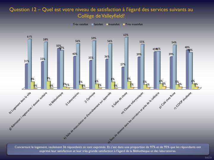 Question 12 – Quel est votre niveau de satisfaction à l'égard des services suivants au Collège de Valleyfield?