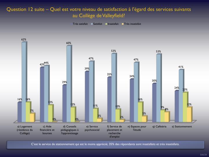 Question 12 suite – Quel est votre niveau de satisfaction à l'égard des services suivants au Collège de Valleyfield?