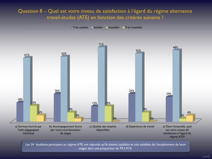 Question 8 – Quel est votre niveau de satisfaction à l'égard du régime alternance travail-études (ATE) en fonction des critères suivants ?