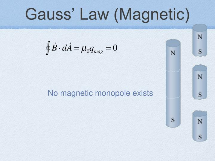 Gauss' Law (Magnetic)