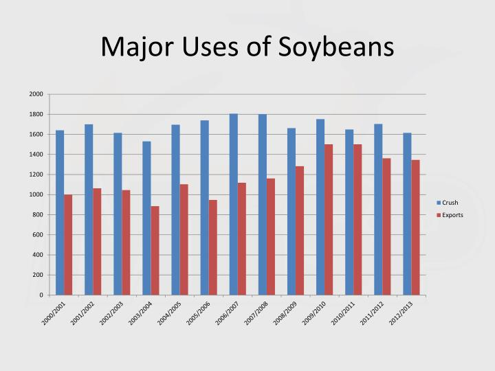 Major Uses of Soybeans