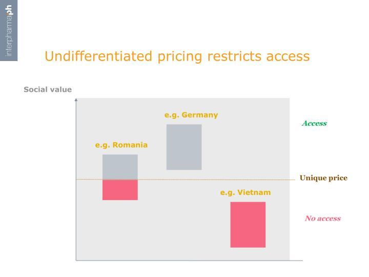 Undifferentiated pricing restricts access