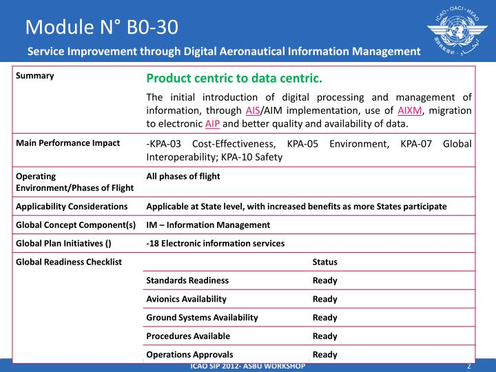 Module n b0 30 service improvement through digital aeronautical information management