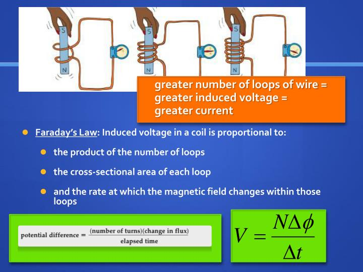 greater number of loops of wire = greater induced voltage =        greater current