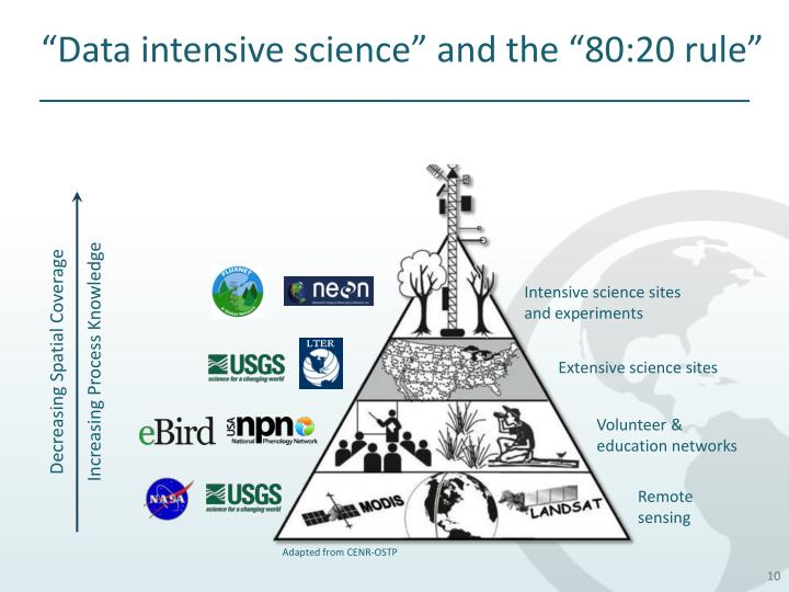 """Data intensive science"" and the ""80:20 rule"""